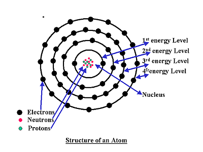 of the atomic structure of an atom we can see these electron levels.